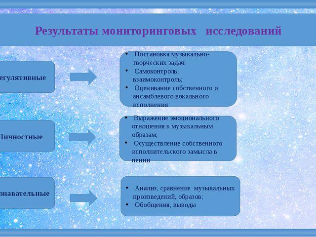 Результаты мониторинговых исследований Регулятивные Личностные Познавательны...