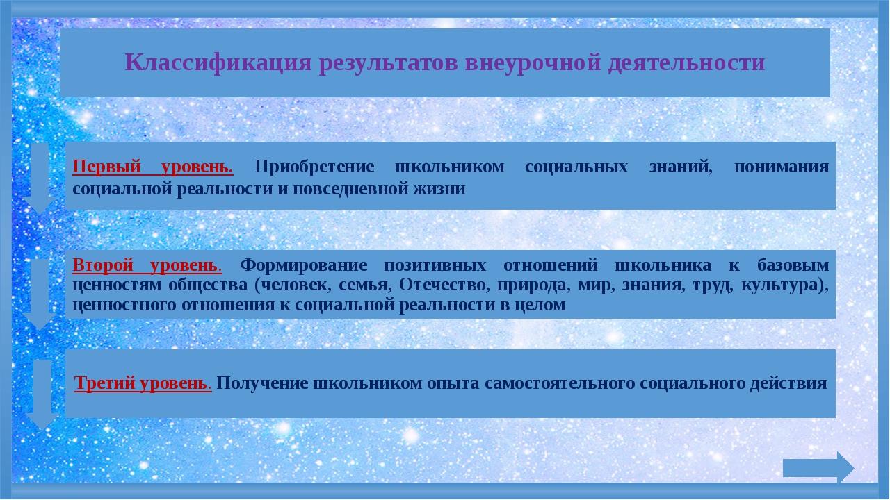 Классификация результатов внеурочной деятельности Первый уровень. Приобретен...
