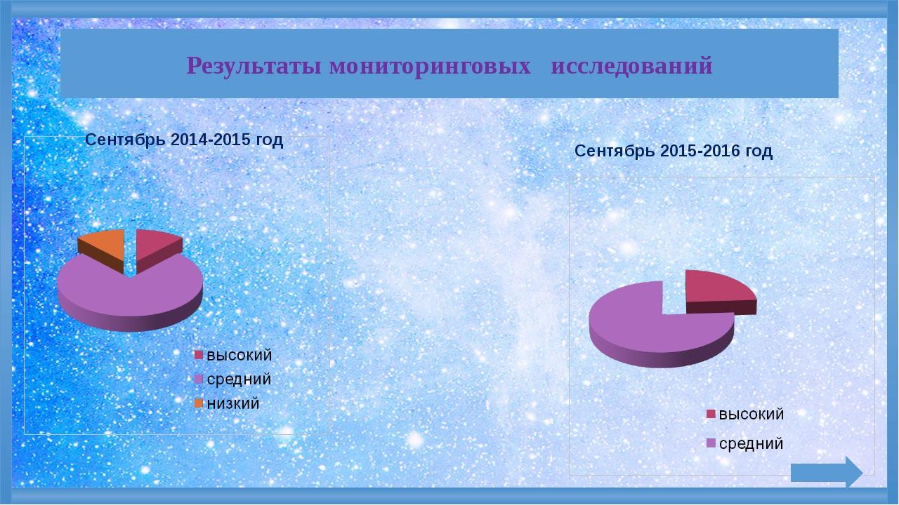 Результаты мониторинговых исследований Сентябрь 2014-2015 год Сентябрь 2015-...