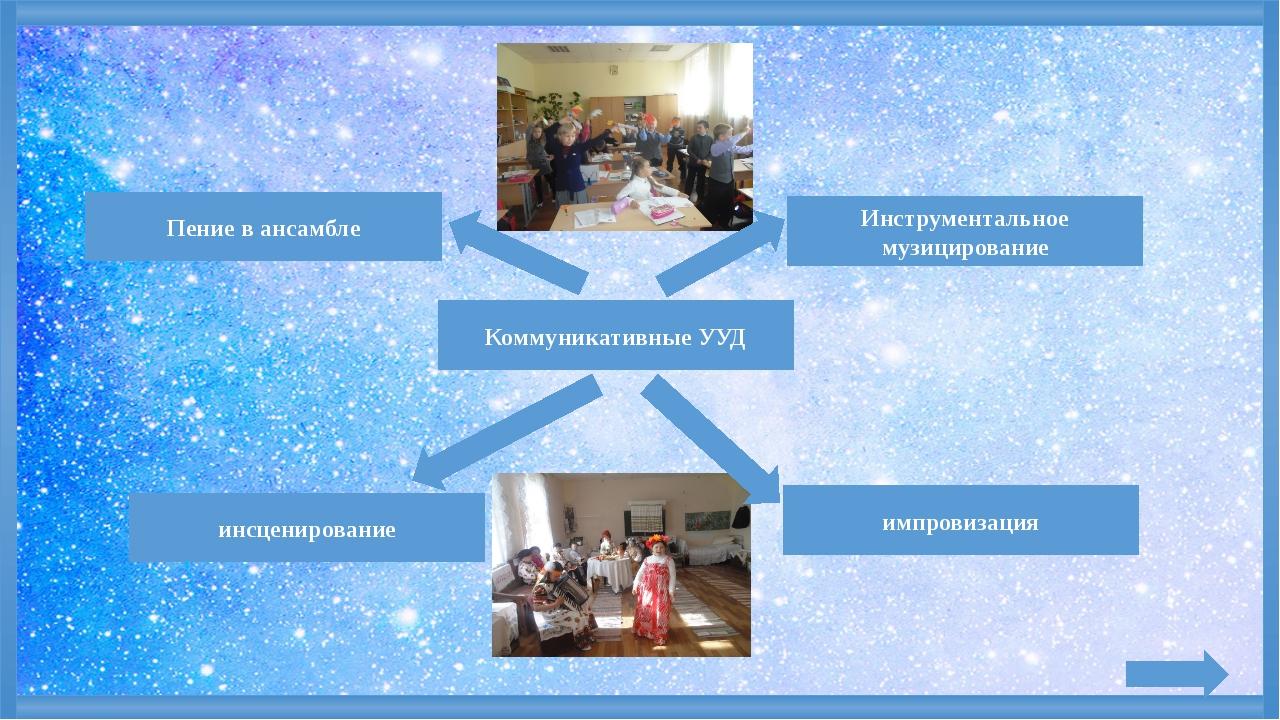 Коммуникативные УУД инсценирование импровизация Пение в ансамбле Инструмента...