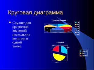 Круговая диаграмма Служит для сравнения значений нескольких величин в одной т