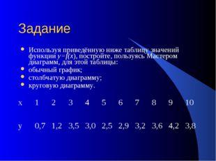 Задание Используя приведённую ниже таблицу значений функции y=f(x), постройте