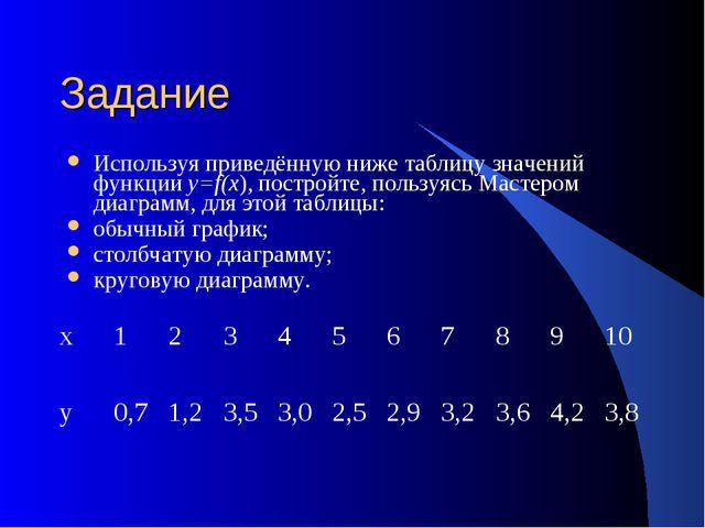 Задание Используя приведённую ниже таблицу значений функции y=f(x), постройте...