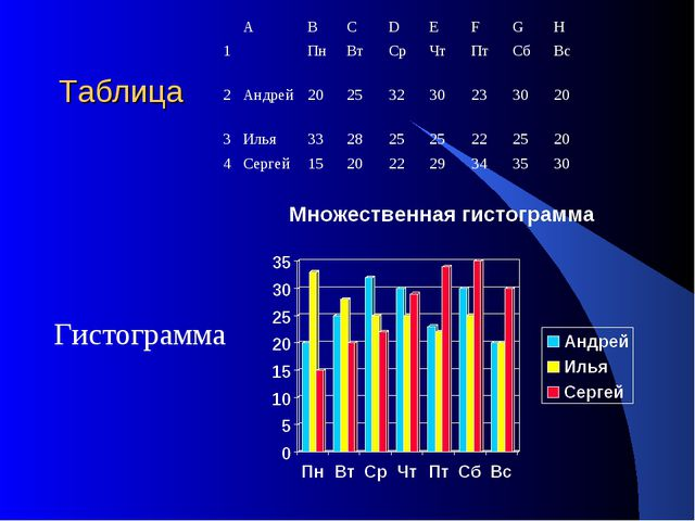 Таблица Гистограмма