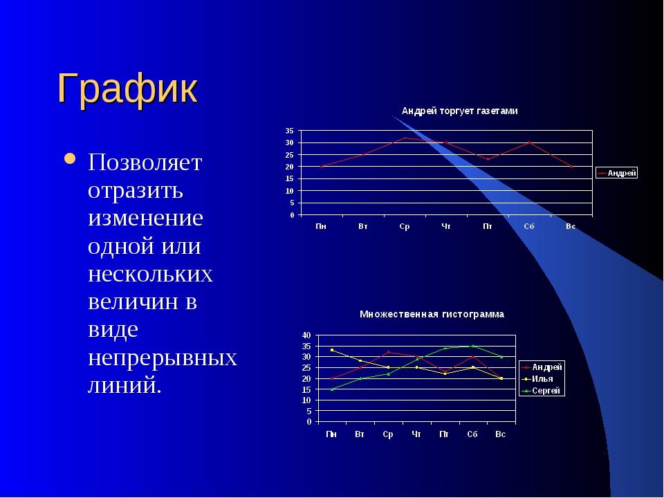 График Позволяет отразить изменение одной или нескольких величин в виде непре...