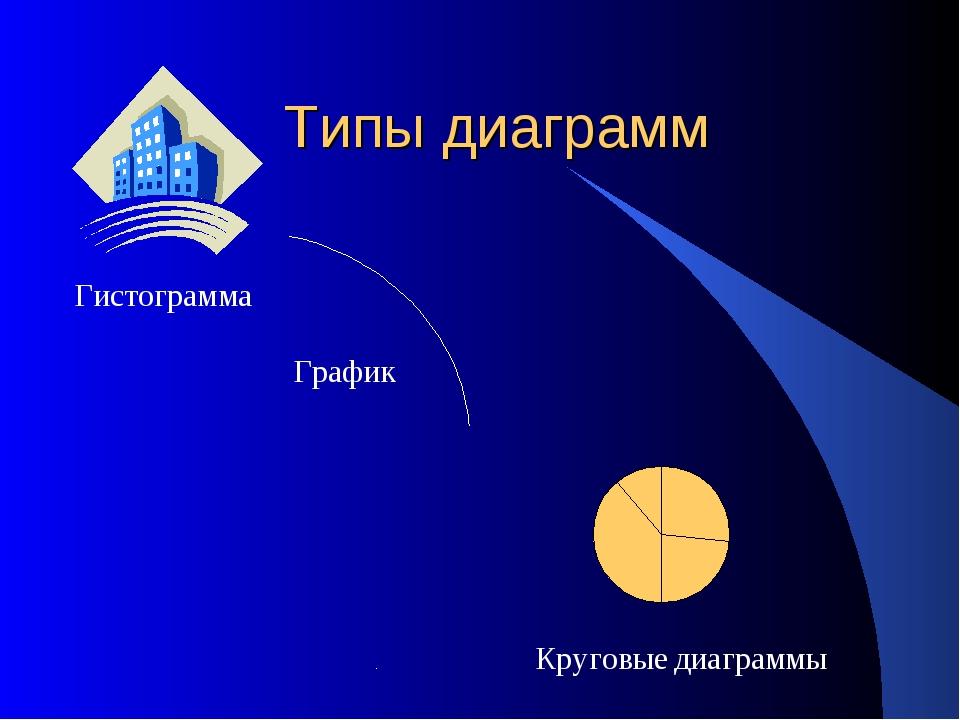 Типы диаграмм Гистограмма График Круговые диаграммы