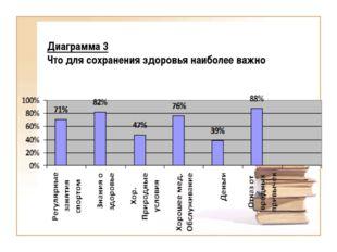 Диаграмма 3 Что для сохранения здоровья наиболее важно
