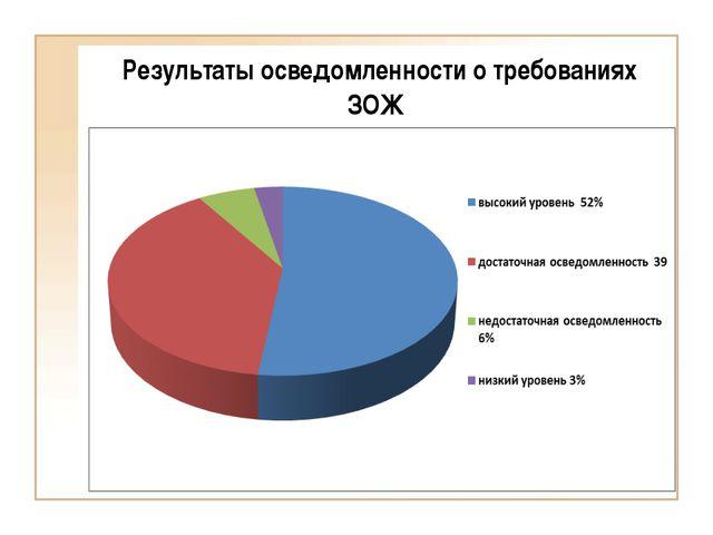 Результаты осведомленности о требованиях ЗОЖ