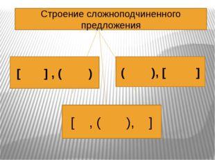 [ ] , ( ) ( ), [ ] [ , ( ), ] Строение сложноподчиненного предложения