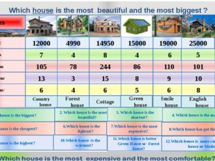 Which house is the most beautiful and the most biggest ? Houses Jaguar Merced