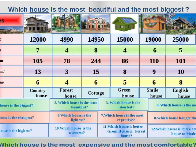 Which house is the most beautiful and the most biggest ? Houses Jaguar Merced...