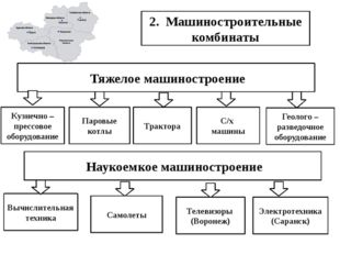 2. Машиностроительные комбинаты Тяжелое машиностроение Паровые котлы Кузнечн