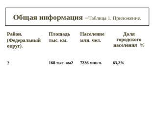 Общая информация –Таблица 1. Приложение. Район. (Федеральный округ). Площадь