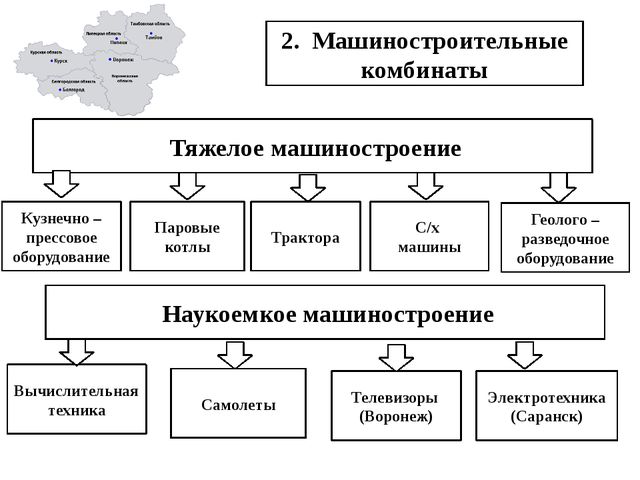 2. Машиностроительные комбинаты Тяжелое машиностроение Паровые котлы Кузнечн...