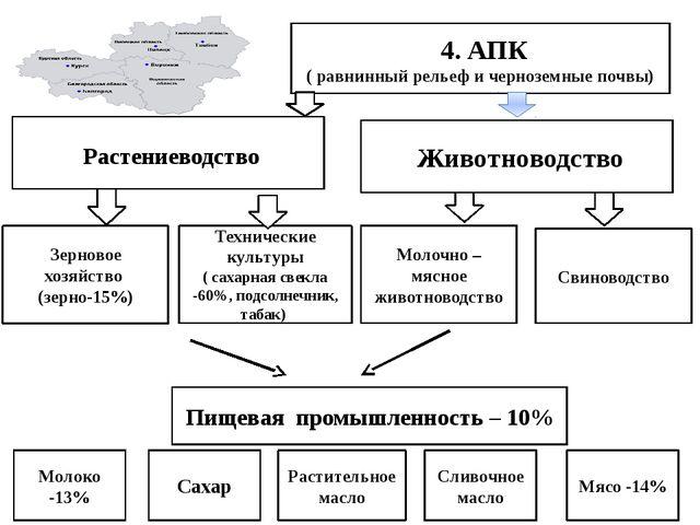 4. АПК ( равнинный рельеф и черноземные почвы) Растениеводство Зерновое хозя...