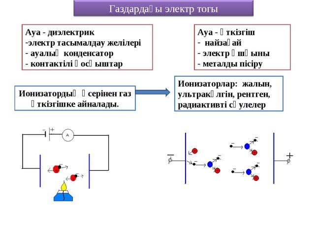 Ауа - диэлектрик электр тасымалдау желілері ауалық конденсатор - контактілі қ...