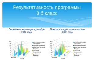 Результативность программы 3 б класс Показатели адаптации в декабре 2012 года
