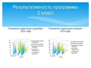 Результативность программы 2 класс Показатели адаптации в декабре 2012 года П