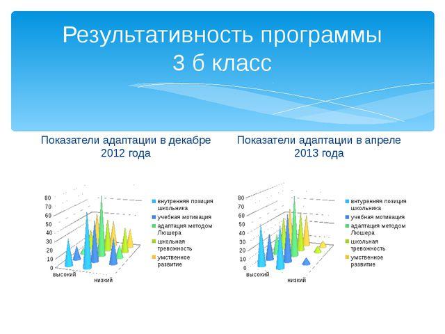 Результативность программы 3 б класс Показатели адаптации в декабре 2012 года...
