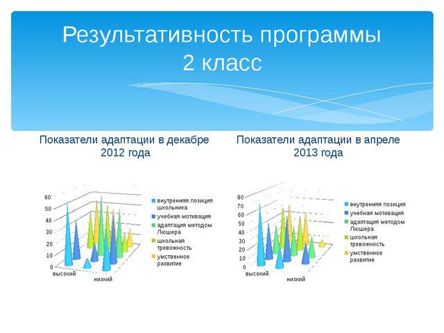 Результативность программы 2 класс Показатели адаптации в декабре 2012 года П...