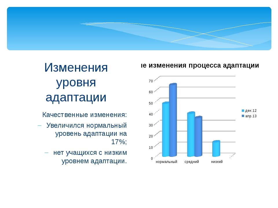 Качественные изменения: Увеличился нормальный уровень адаптации на 17%; нет у...