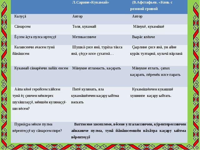 Л.Сарине»Кукамай»(В.Афстафьев. «Конь с розовой гривой Калуçă АвторАвтор С...