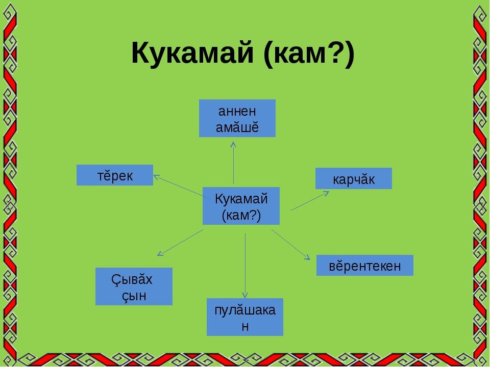 Кукамай (кам?) Кукамай (кам?) аннен амăшĕ тĕрек Çывăх çын пулăшакан вĕрентеке...