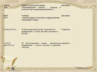 Апрель 2014 Дефектологический семинар «Взаимодействие учителя - логопеда и во