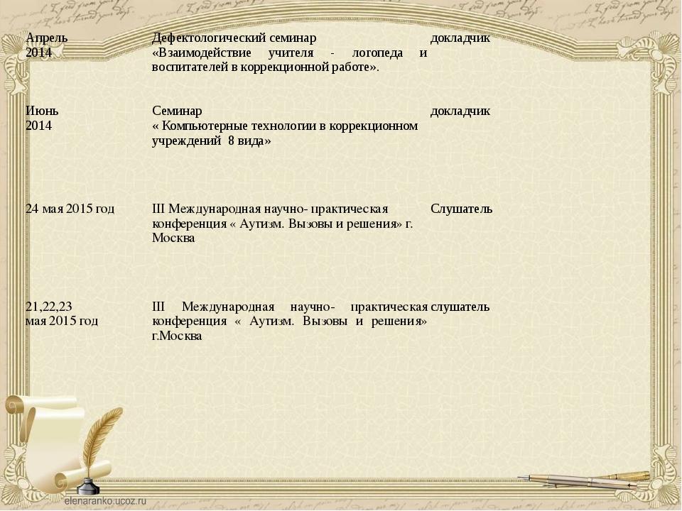 Апрель 2014 Дефектологический семинар «Взаимодействие учителя - логопеда и во...