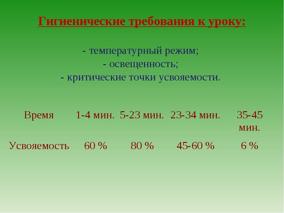 Гигиенические требования к уроку: - температурный режим; - освещенность; - кр...