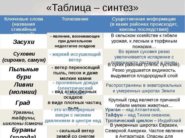 «Таблица – синтез» Засухи Суховеи (сирокко, самум) Пыльные бури Ливни (молнии...
