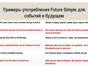 Примеры употребления Future Simple для событий в будущем Tomorrow I will come