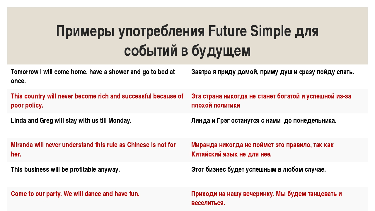 Примеры употребления Future Simple для событий в будущем Tomorrow I will come...