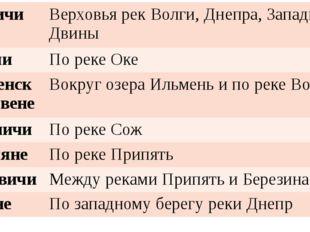 Кривичи Верховья рек Волги, Днепра,Западной Двины Вятичи По реке Оке Ильменск
