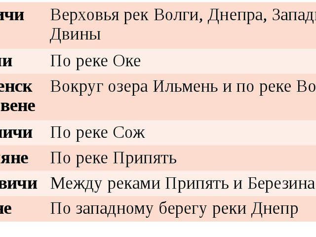 Кривичи Верховья рек Волги, Днепра,Западной Двины Вятичи По реке Оке Ильменск...