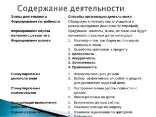 Этапы деятельностиСпособы организации деятельности Формирование потребности
