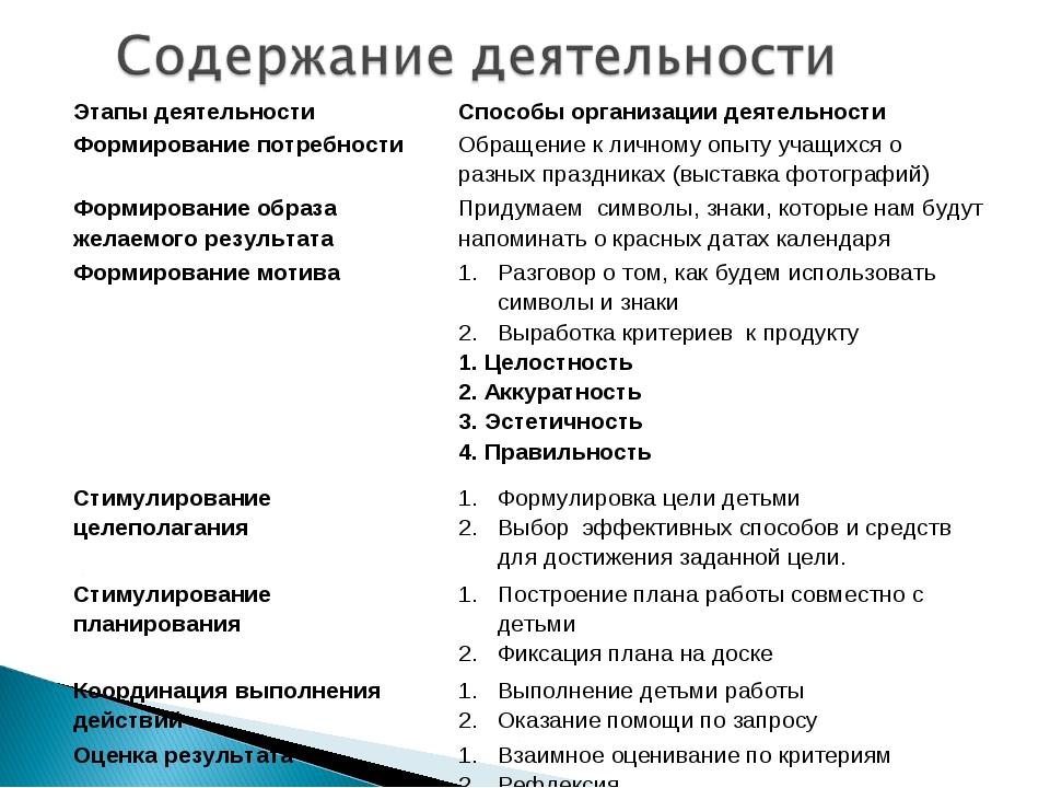Этапы деятельностиСпособы организации деятельности Формирование потребности...