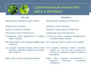 Сравнительный анализ веб-сайта и ВикиВики Веб-сайтВикиВики Наполнением заним