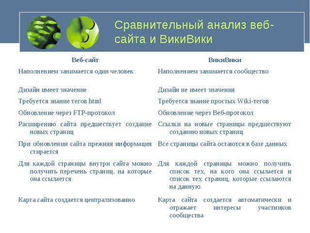 Сравнительный анализ веб-сайта и ВикиВики Веб-сайтВикиВики Наполнением заним...
