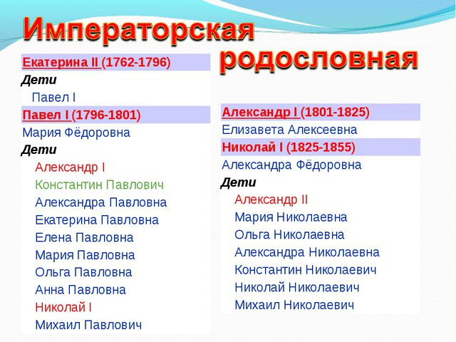 Екатерина II (1762-1796) Дети Павел I Павел I (1796-1801) Мария Фёдоровна...
