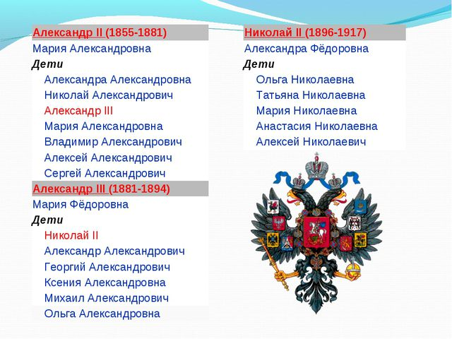Александр II (1855-1881) Мария Александровна Дети  Александра Александровн...