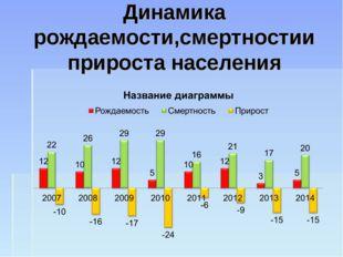 Динамика рождаемости,смертностии прироста населения