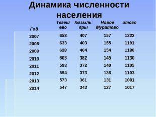 Динамика численности населения ГодТегешевоКозыльярыНовое Муратовоитого 20