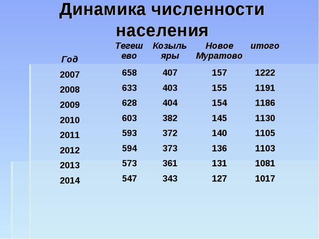 Динамика численности населения ГодТегешевоКозыльярыНовое Муратовоитого 20...