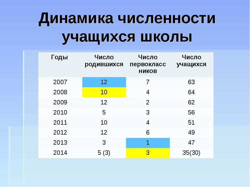 Динамика численности учащихся школы Годы Число родившихсяЧисло первоклассни...