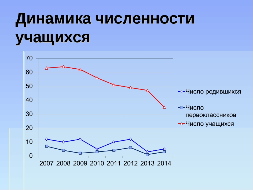 Динамика численности учащихся