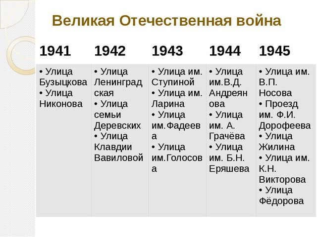 Великая Отечественная война 1941 1942 1943 1944 1945 Улица Бузыцкова Улица Ни...