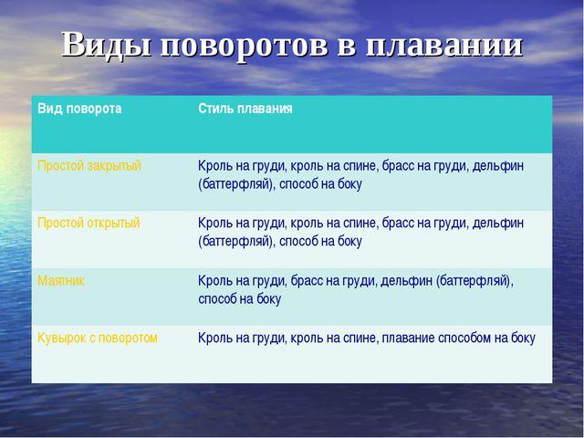 Виды поворотов в плавании Вид поворотаСтиль плавания Простой закрытыйКроль...