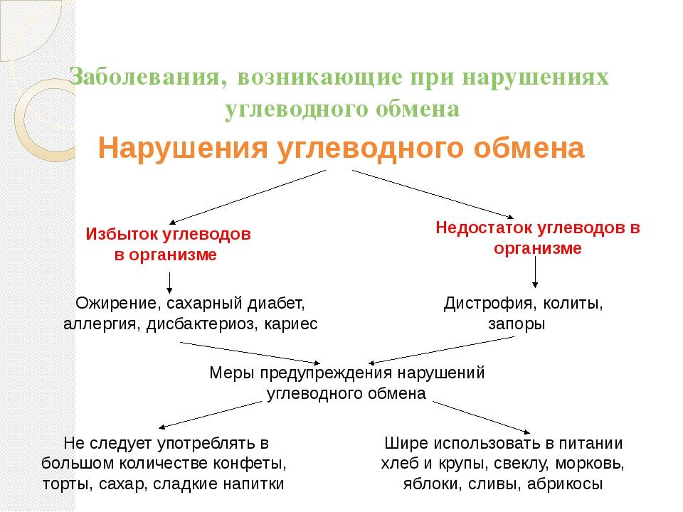 Диета При Углеводном Обмене.