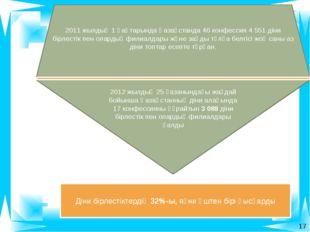 2012 жылдың 25 қазанындағы жағдай бойынша Қазақстанның діни алаңында 17 конф